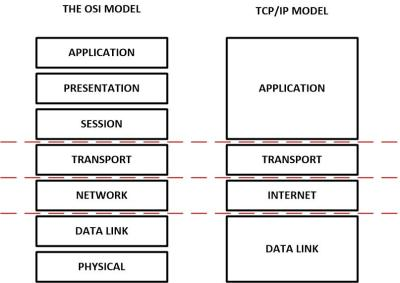 OSI and TCP models