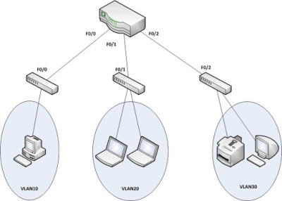 Vlan topology